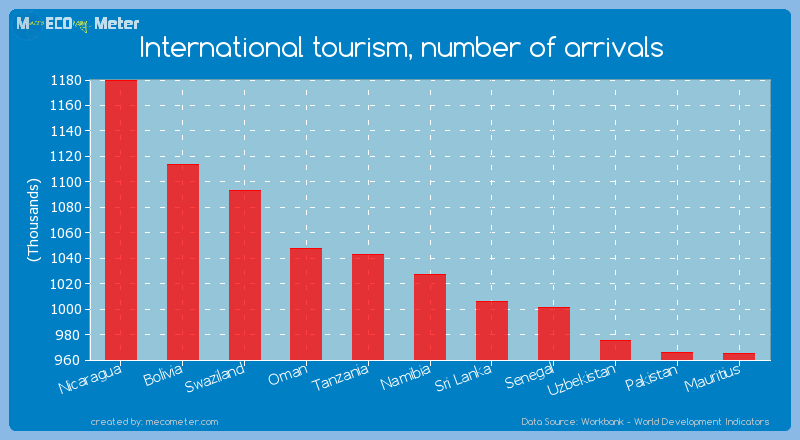 International tourism, number of arrivals of Namibia