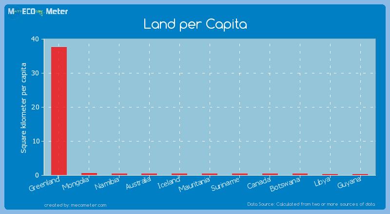 Land per Capita of Namibia