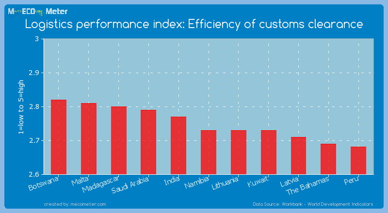 Logistics performance index: Efficiency of customs clearance of Namibia