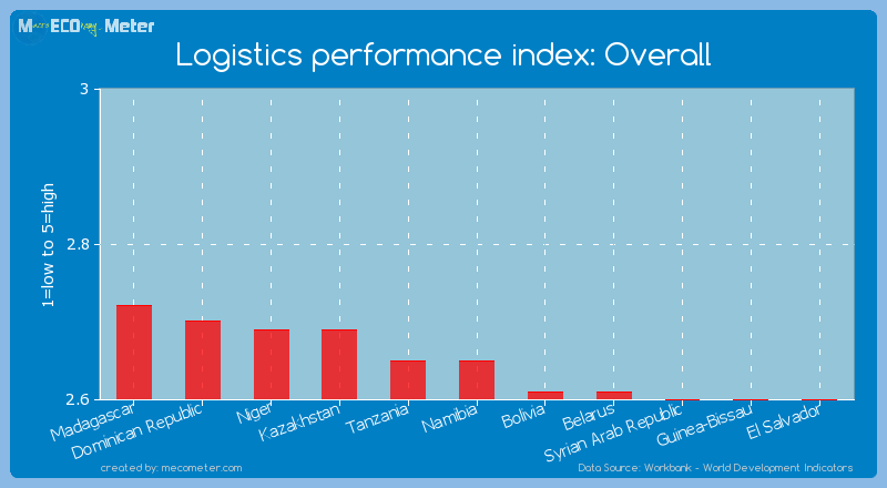 Logistics performance index: Overall of Namibia