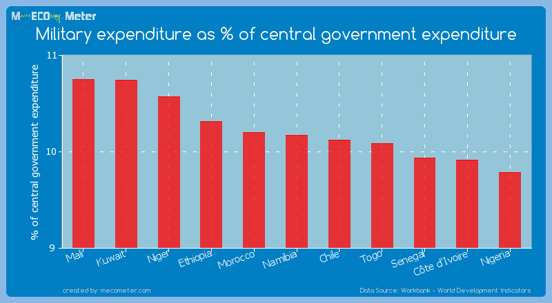 Military expenditure as % of central government expenditure of Namibia