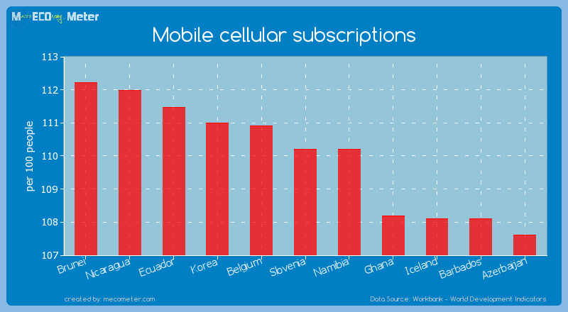 Mobile cellular subscriptions of Namibia
