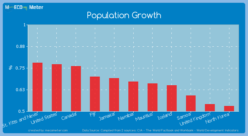 Population Growth of Namibia