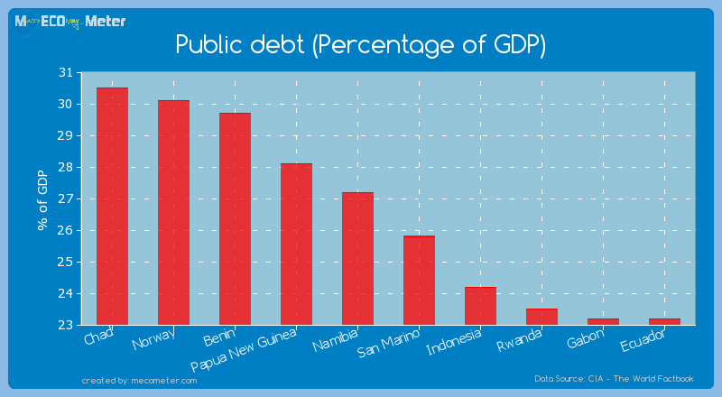 Public debt (Percentage of GDP) of Namibia