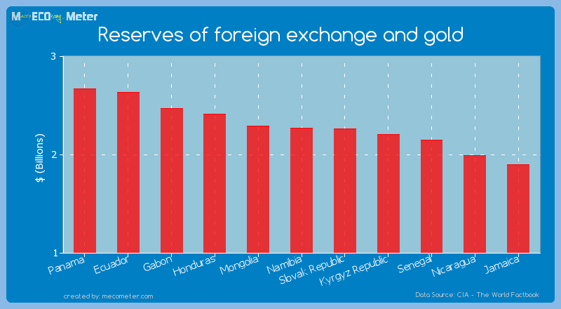Reserves of foreign exchange and gold of Namibia