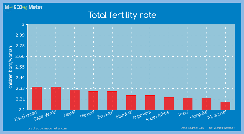 Total fertility rate of Namibia