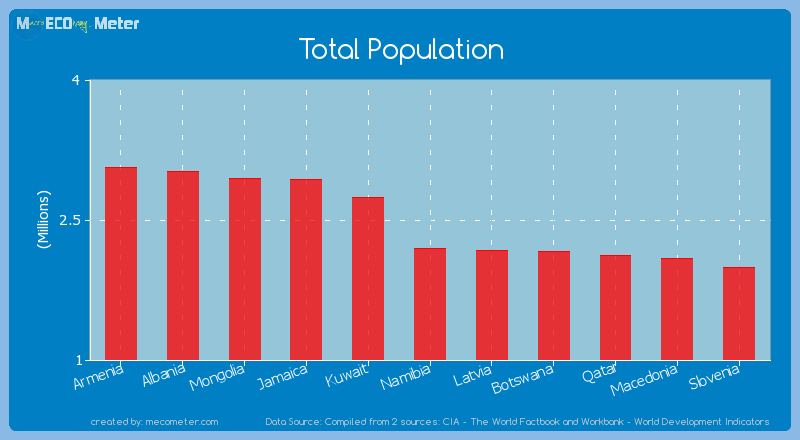 Total Population of Namibia