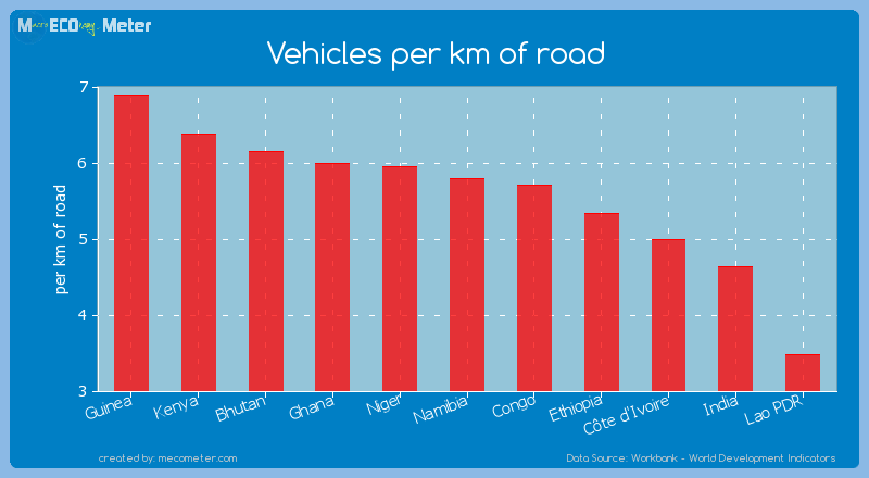 Vehicles per km of road of Namibia