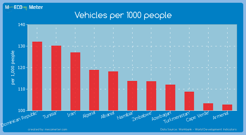 Vehicles per 1000 people of Namibia