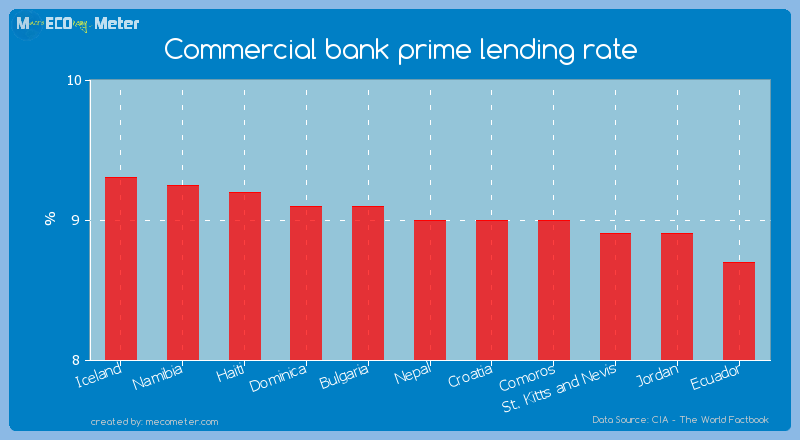 Commercial bank prime lending rate of Nepal