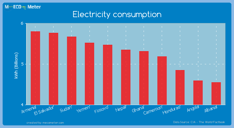 Electricity consumption of Nepal