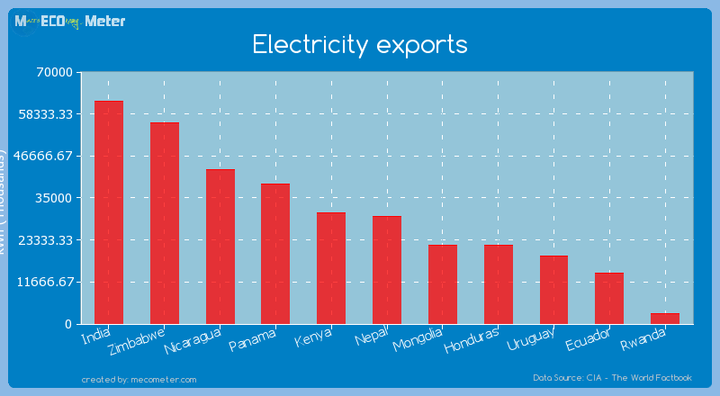 Electricity exports of Nepal