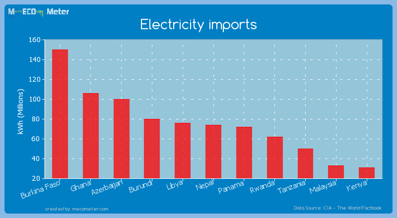 Electricity imports of Nepal
