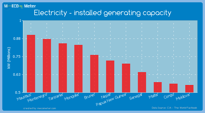 Electricity - installed generating capacity of Nepal