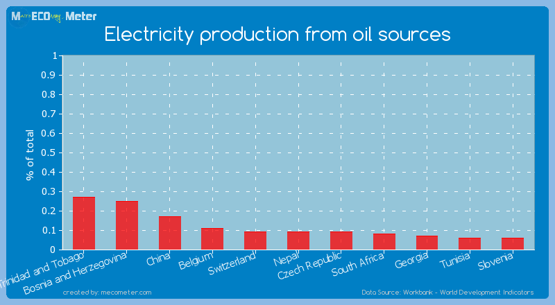 Electricity production from oil sources of Nepal