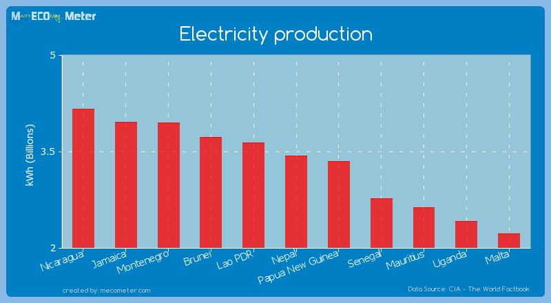 Electricity production of Nepal