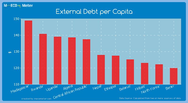 External Debt per Capita of Nepal