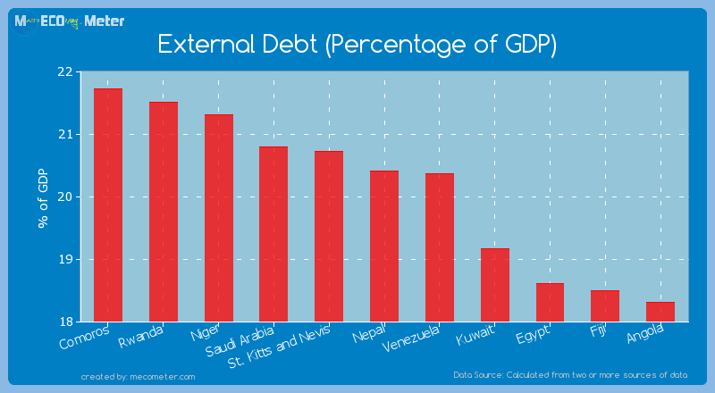 External Debt (Percentage of GDP) of Nepal
