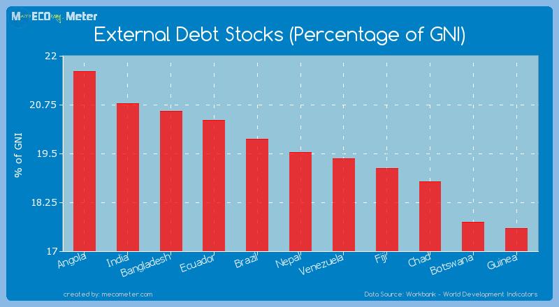 External Debt Stocks (Percentage of GNI) of Nepal