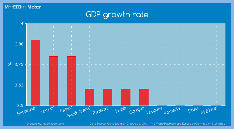 GDP growth rate of Nepal