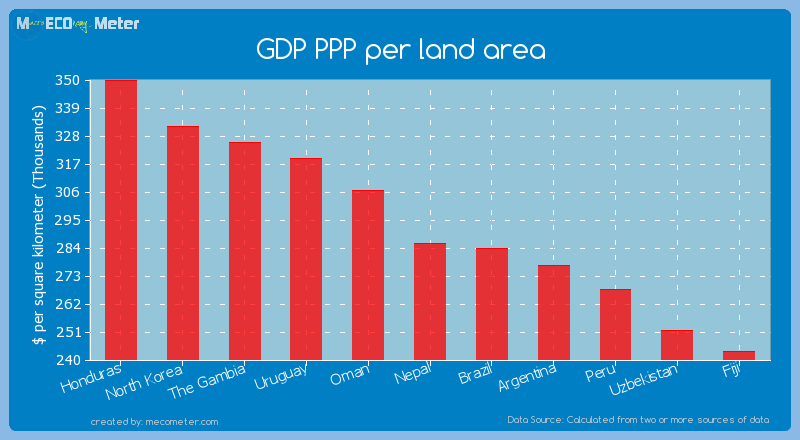 GDP PPP per land area of Nepal