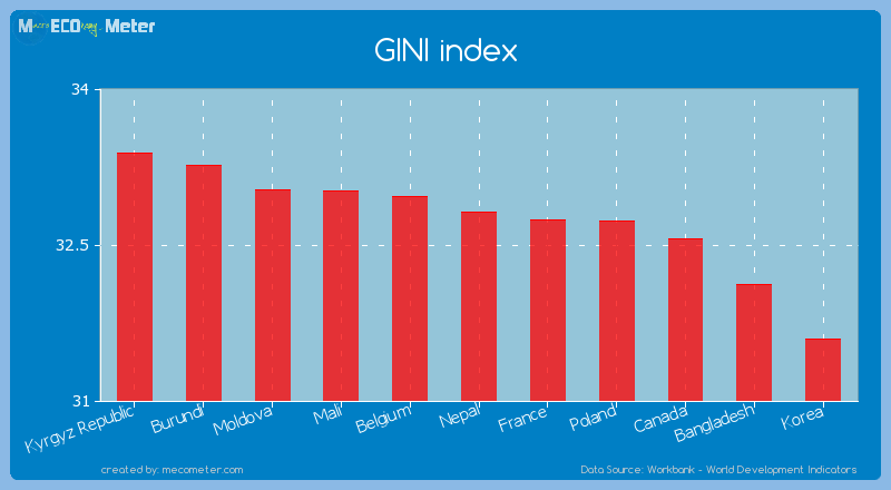 GINI index of Nepal