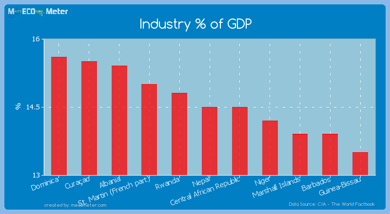 Industry % of GDP of Nepal