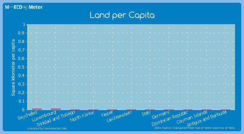 Land per Capita of Nepal