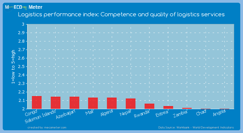 Logistics performance index: Competence and quality of logistics services of Nepal