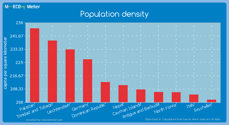 Population density of Nepal