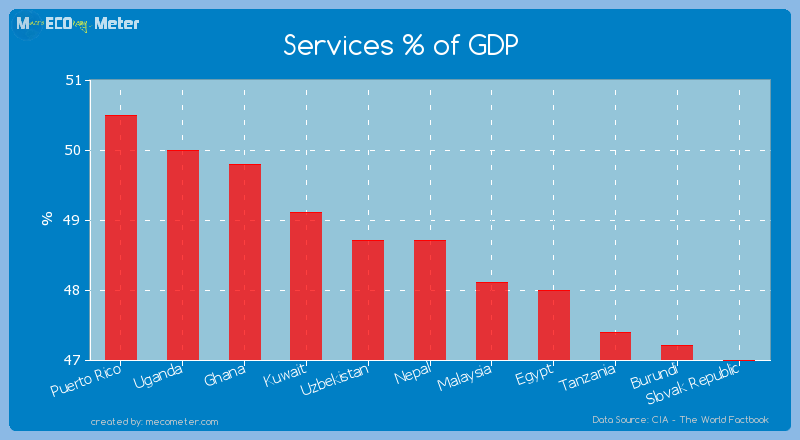 Services % of GDP of Nepal
