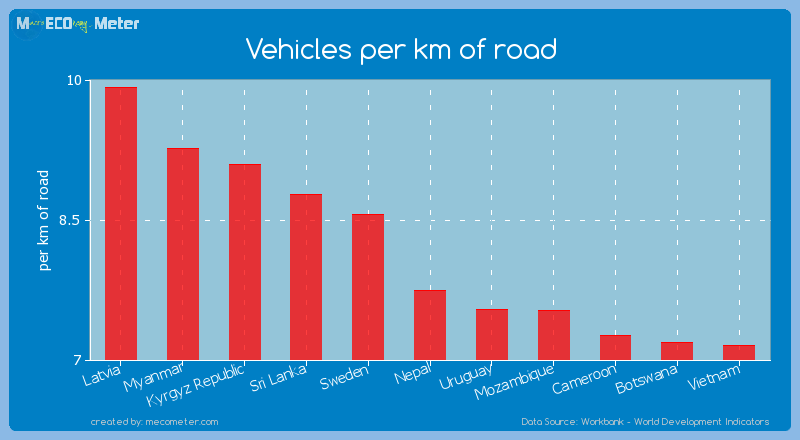Vehicles per km of road of Nepal