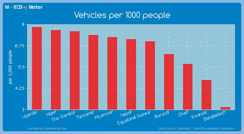 Vehicles per 1000 people of Nepal