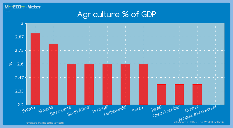 Agriculture % of GDP of Netherlands