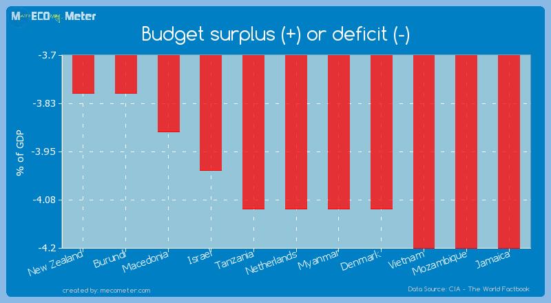 Budget surplus (+) or deficit (-) of Netherlands