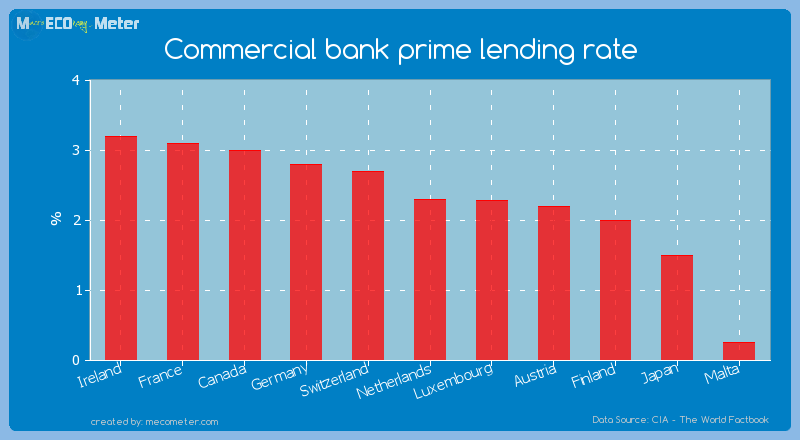 Commercial bank prime lending rate of Netherlands