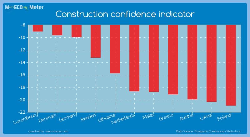 Construction confidence indicator of Netherlands