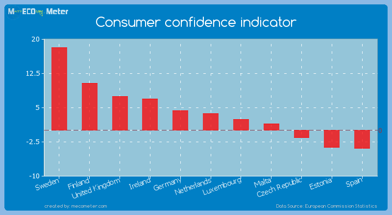 Consumer confidence indicator of Netherlands