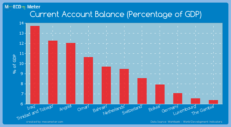 Current Account Balance (Percentage of GDP) of Netherlands