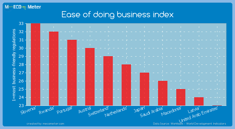 Ease of doing business index of Netherlands