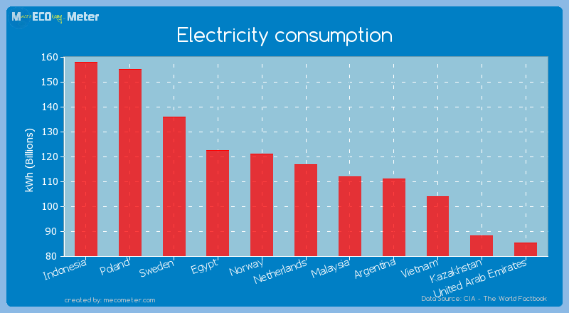 Electricity consumption of Netherlands