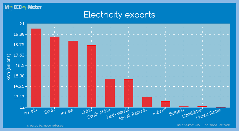 Electricity exports of Netherlands
