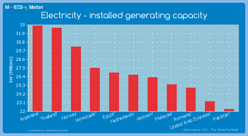 Electricity - installed generating capacity of Netherlands