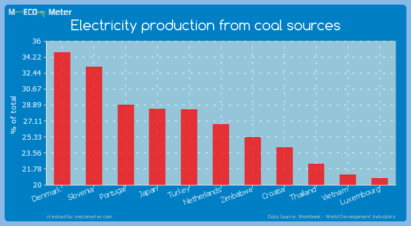Electricity production from coal sources of Netherlands