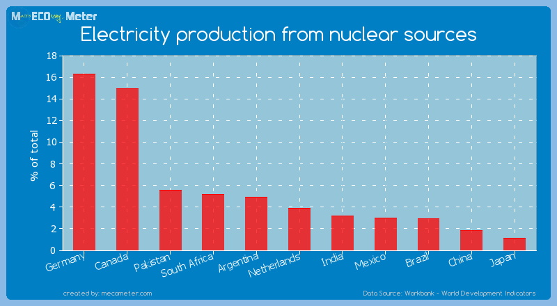 Electricity production from nuclear sources of Netherlands