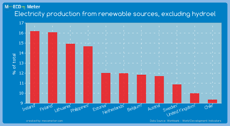 Electricity production from renewable sources, excluding hydroel of Netherlands