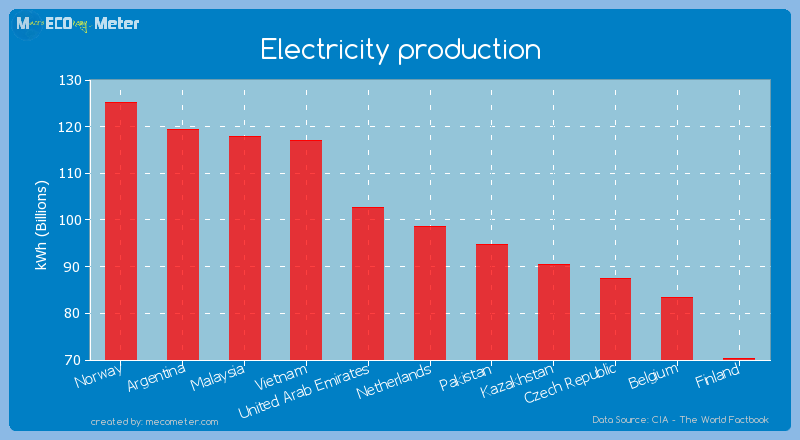 Electricity production of Netherlands