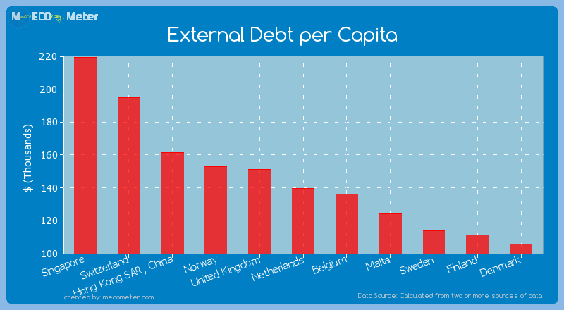 External Debt per Capita of Netherlands
