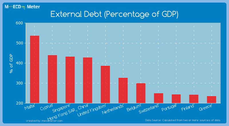 External Debt (Percentage of GDP) of Netherlands