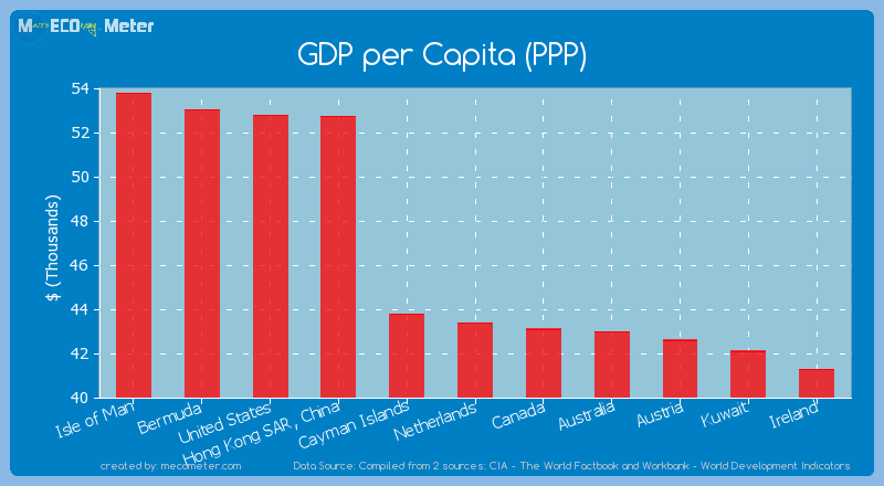 GDP per Capita (PPP) of Netherlands